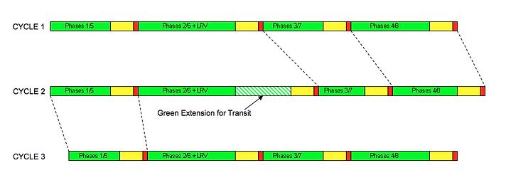 Green light extension for transit