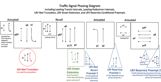 Advanced traffic signal phasing with conditional preempts