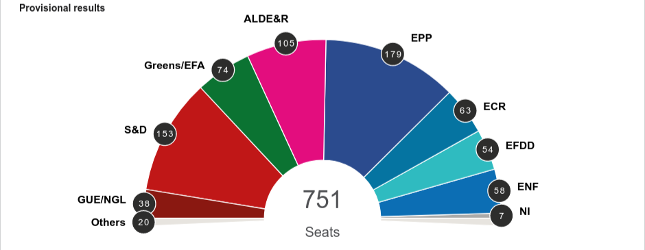 EU Election Results by Party