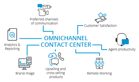 3CX: One of the best Omnichannel Contact Centers in the market