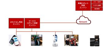 QBITサービスロボット開発基盤 AI画像認識 ロボット発話