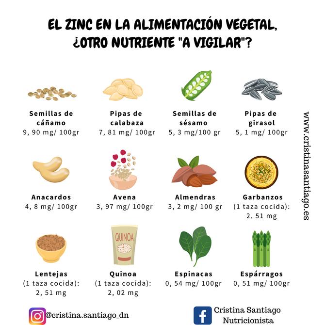 """EL ZINC, ¿OTRO NUTRIENTE """"A VIGILAR"""" EN LA ALIMENTACIÓN VEGETAL?"""