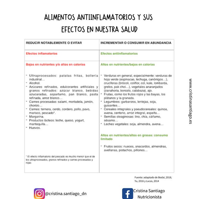 ALIMENTOS ANTIINFLAMATORIOS Y SUS EFECTOS EN NUESTRA SALUD