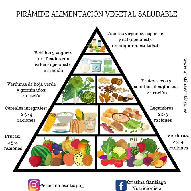 PIRÁMIDE DE LA ALIMENTACIÓN VEGETAL SALUDABLE