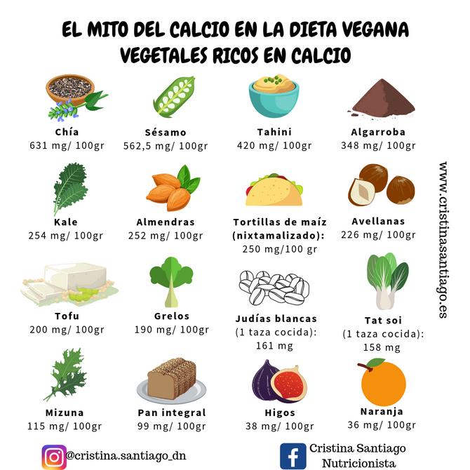 El mito del calcio en la dieta vegana