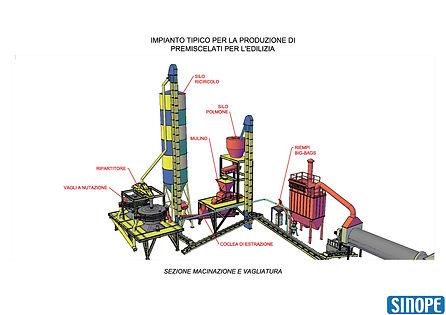 tipico impianto premiscelati per l'edilizia - macinazione e vagliatura