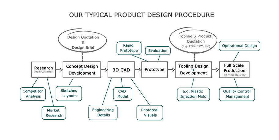 Design thinking procedure