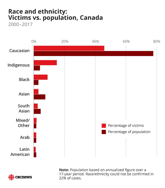 https://newsinteractives.cbc.ca/longform-custom/deadly-force