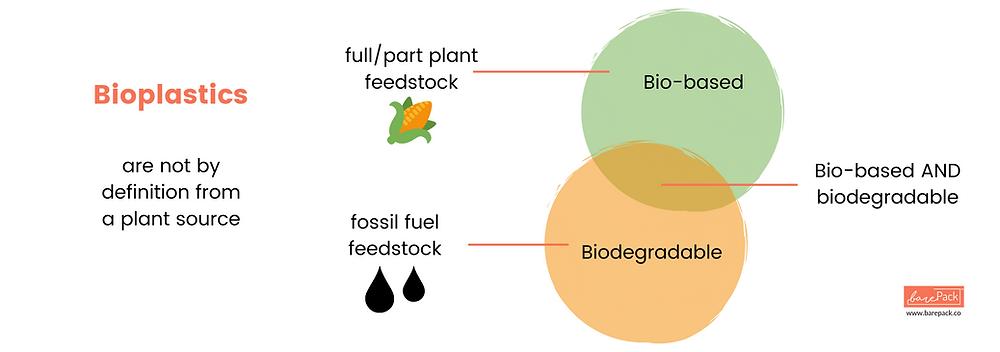 Understanding bioplastics | Credit: barePack.co