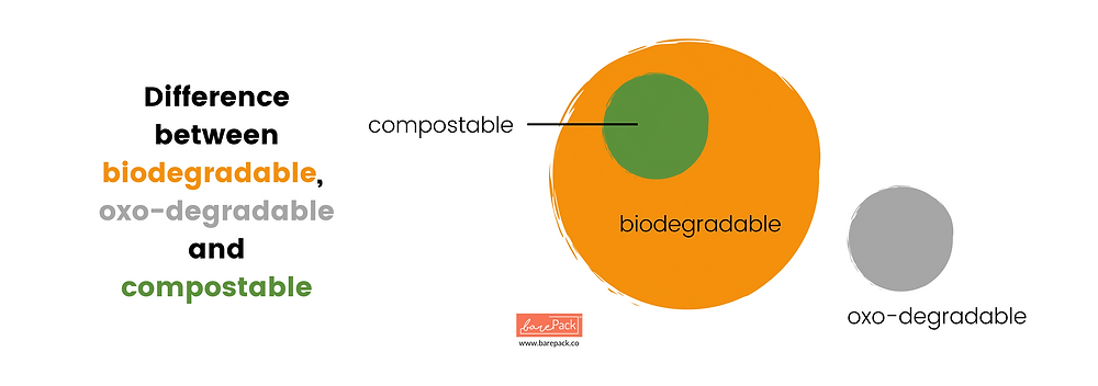 Many people misunderstand that bioplastics are not necessarily made from bio-mass, nor are they always biodegradable