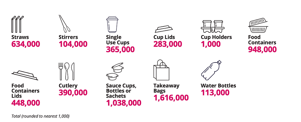 number of pieces saved of plastic packaging within a year of signing the WWF PACT in Singapore