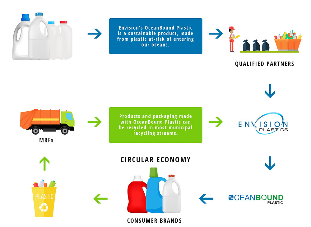 OceanBound Plastic by Envision aims to prevent plastic waste from entering the oceans
