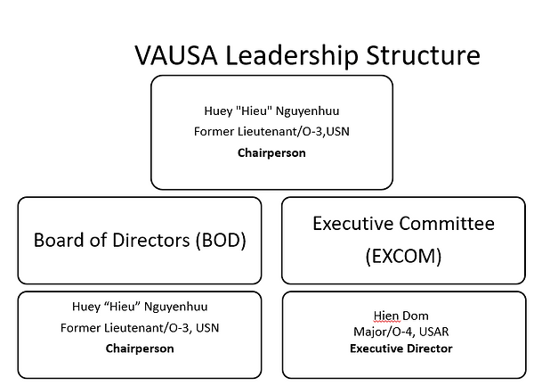 VAUSA Leadership structure.png