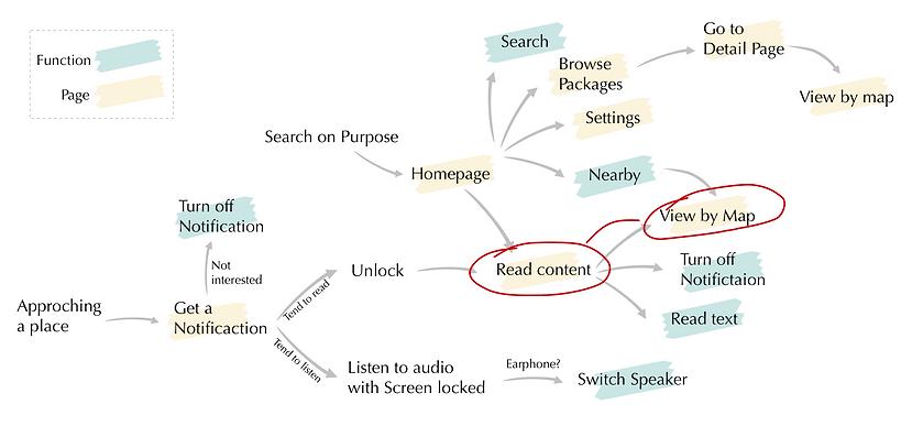 Task flow based on scenario - 3.png