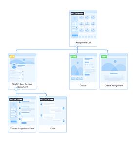 Peer Review Sitemap, Cherie Lebow UX Design