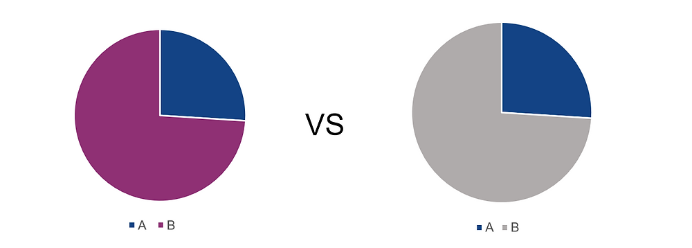 Two pie charts that each have two slices, one is 26% and one is 74%. In one chart the bigger slice is purple and the smaller slice is blue. In the other chart the larger slice is light gray and the smaller slice is blue.