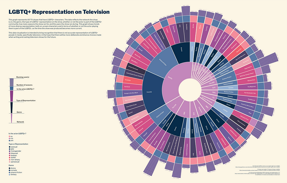 A multi-level sunburst chart where LGBTQ+ representation in the media is presented with Network in the center. The categories are further divided by genre, type of LGBTQ+ representation, whether the actor is LGBTQ+, and number of seasons.