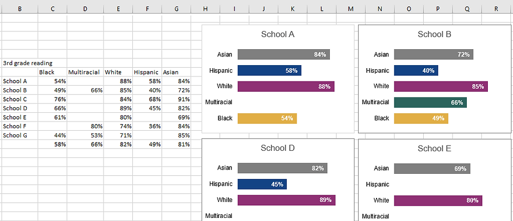Small multiples bar charts depicting student achievement data by race/ethnicity.