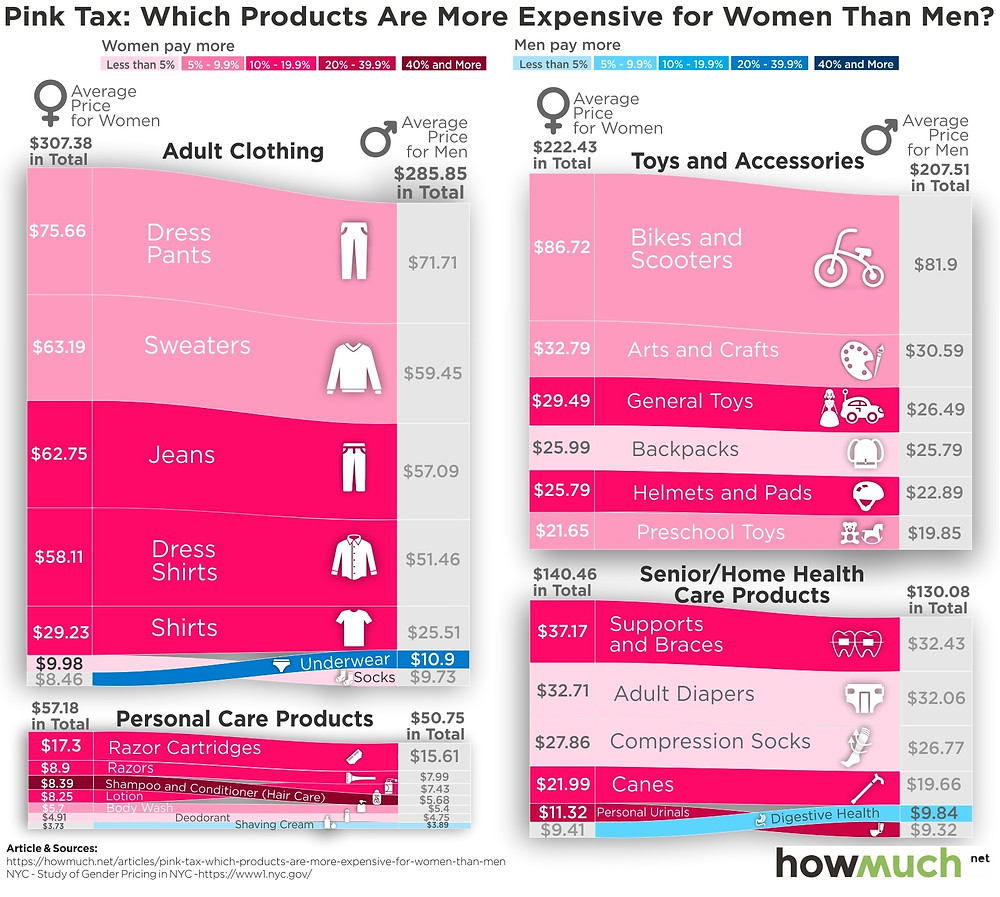A ribbon plot where the average costs for typical clothing, personal care, accessories, and health care items are represented for men compared to women. For almost all categories, items marketed to women are more expensive than the similar version for men.