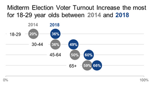 The final dot plot emphasizes the difference between the voter turnout percentages within an age group.