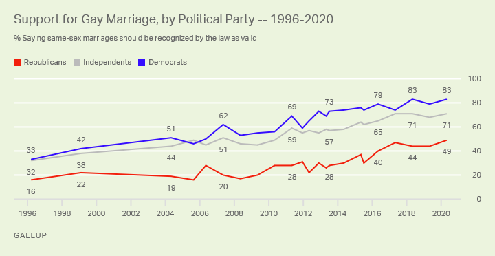 Line chart where support for gay marriage is reported by political party between 1996 and 2020. For both parties the support has increased over the years, but a 30-40% gap has persisted since with more Democrats supporting same-sex marriage.