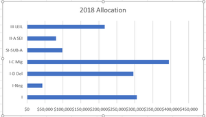 Bar chart for 2018 Federal Grant Allocations created automatically in Excel.