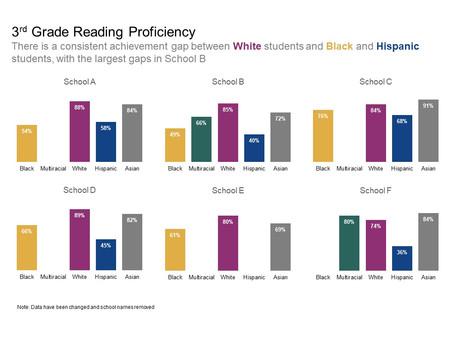Visualization Struggles: Achievement Gap
