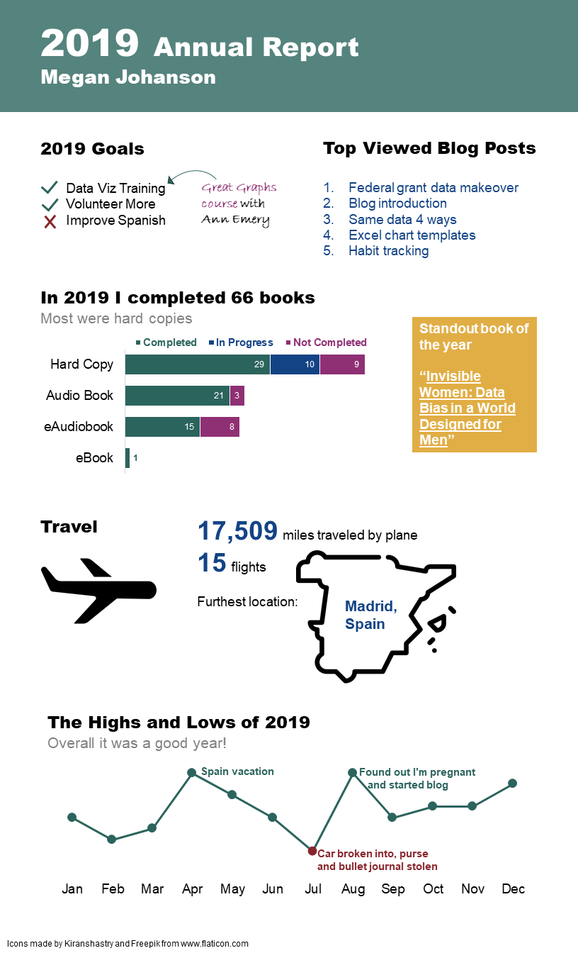 My 2019 personal annual report showing my goals for the year, top blog posts, books read, miles flow