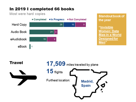 My 2019 Annual Report and Review