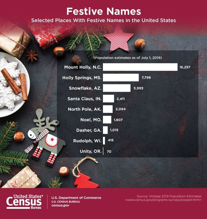 Bar chart depicting the population of several festively named cities in the United States.