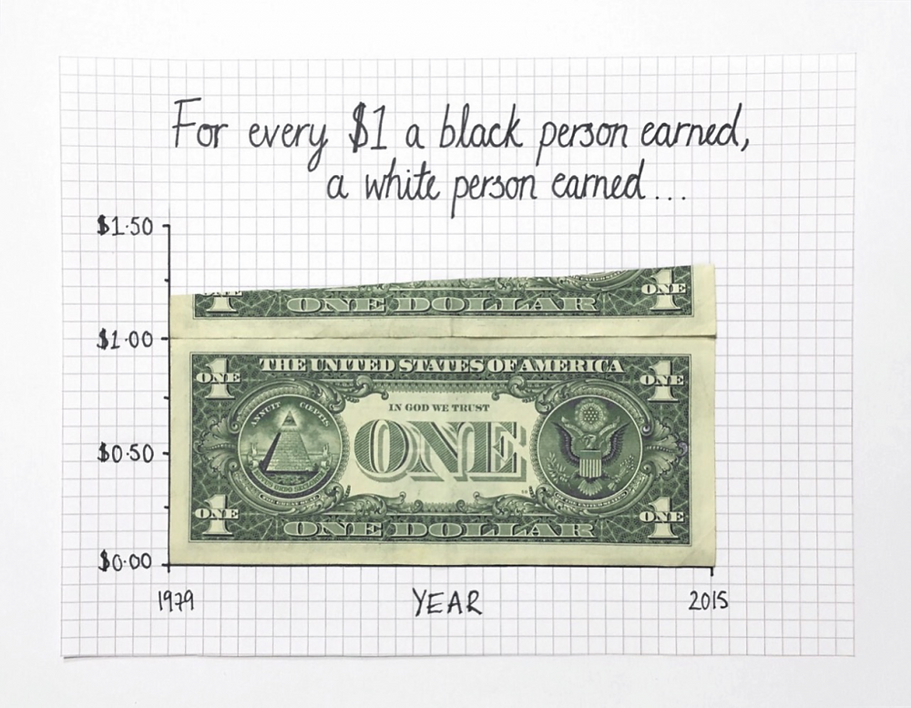 Area chart depicting the amount earned by a white person for every $1 a Black person earns. The area within the chart is filled with an actual dollar bill.