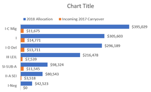 Reformatted clustered bar chart with the highest value grant at the top of the chart.