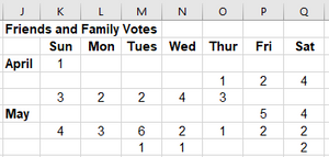 Table showing the number of votes for each day surrounding my due date.