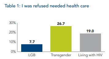 Bar chart where percent of LGB, Transgender, or people living with HIV report being refused necessary health care. Over 26% of transgender individuals, 19% of people living with HIV, and almost 8% of LGB individuals report being refused healthcare.
