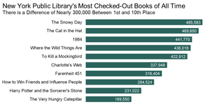 Standard bar chart of the library's top 10 most checked-out books.