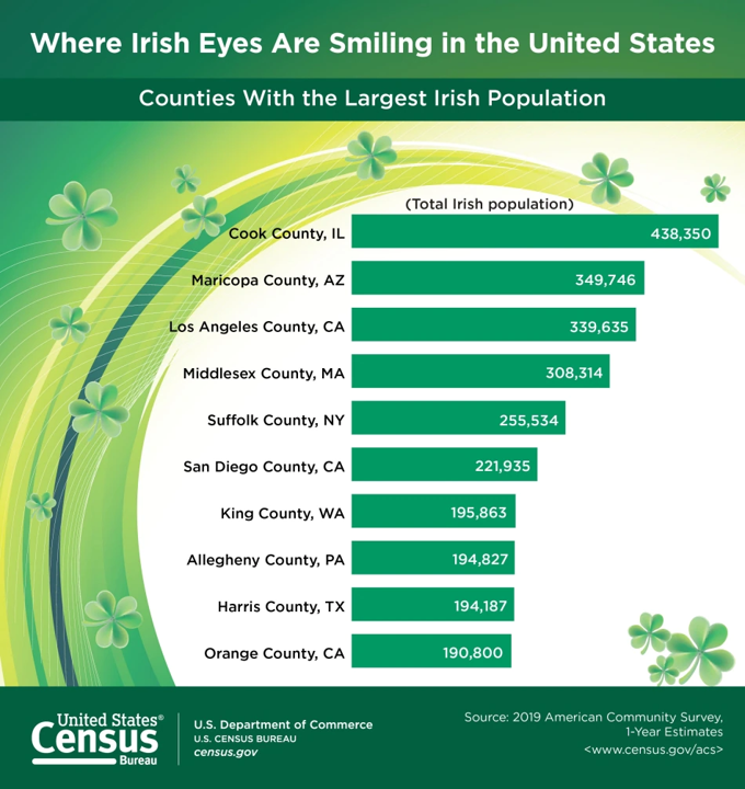 Bar chart representing the top 10 counties in the United States with the largest total Irish populations.
