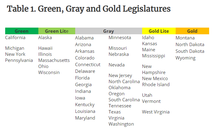Table of the states grouped by legislative category type.