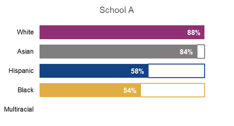 School A's bar chart showing reading proficiency by racial/ethnic group.