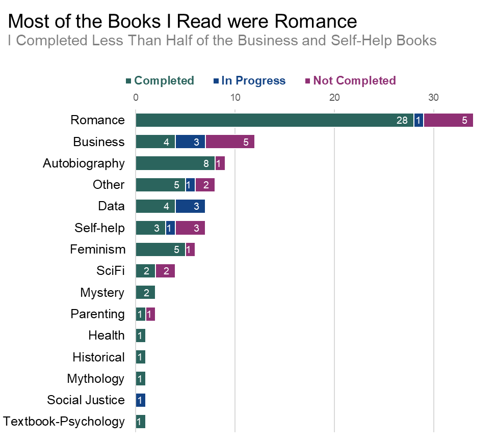 Stacked bar chart showing book genre by completion.