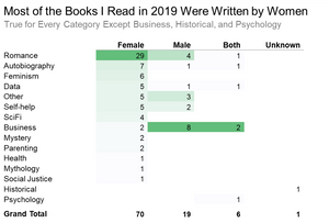 Table with conditional formatting showing book genre by author's gender.