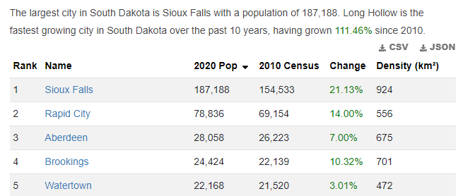 A table of the five most populous cities in South Dakota.