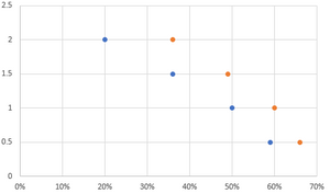 This is an early step in the process of creating a dot plot.