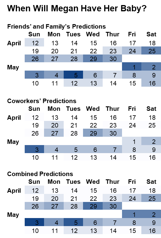 Final visualization showing birth date predictions for each day. The days with more votes are a darker blue.