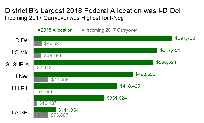 District B's final federal grant allocation chart with the updated title.