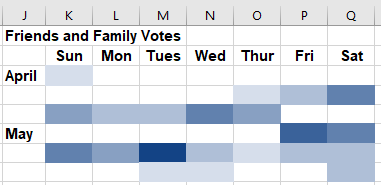 Conditionally formatted table of votes with no visible numbers.