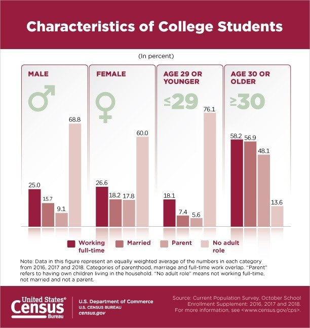 Bar charts where characteristics of college students are represented by gender, age, marriage status, parental status, work status, and adult role.