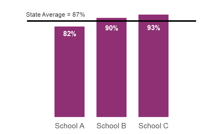 Bar chart for three schools where the state average is provided as a line passing over the bars.