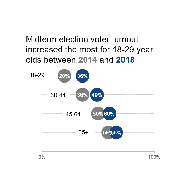 Dot plot where midterm election voter turnout is presented for 2014 and 2018.