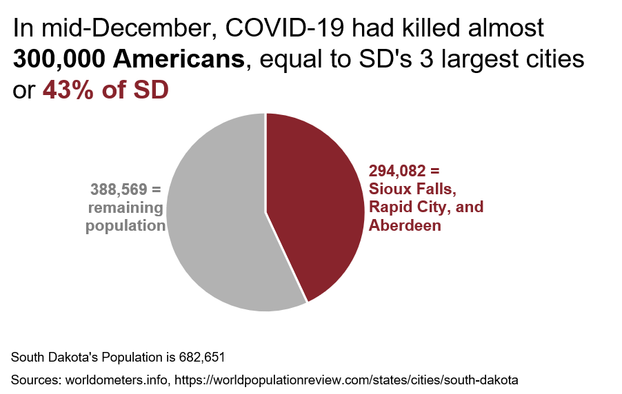 A pie chart of the population of South Dakota where 43% of the pie represents the number of Americans killed by COVID as of December.