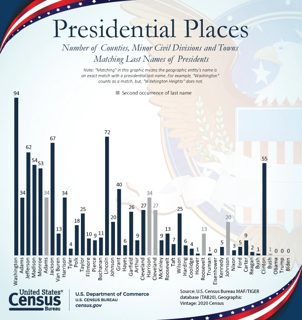 Bar chart where the number of places named for presidents are reported. Washington has the most places named for him.